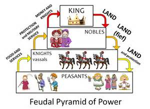 Poster of the english feudal pyramid of power using phillip martin