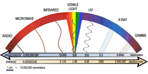 Ultraviolet Light Definition by Electromagnetic Radiation Electromagnetic Spectrum