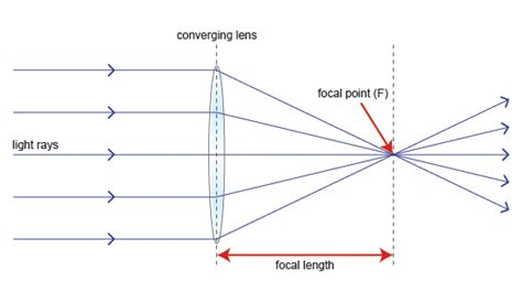 diagrams for converging lenses thin converging lenses mini physics learn physics