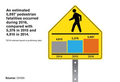 Record Of Deaths Pedestrian Deaths Reach Record Numbers In 2016 Thedetroitbureau