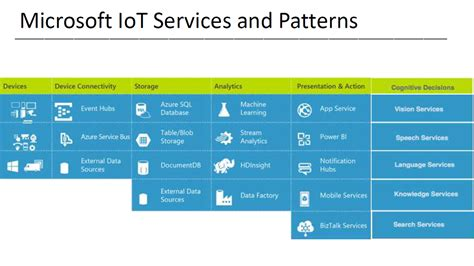 pattern work foundry pattern services 187 foundry pattern a possible anatomy of a ge predix app using microsoft iot