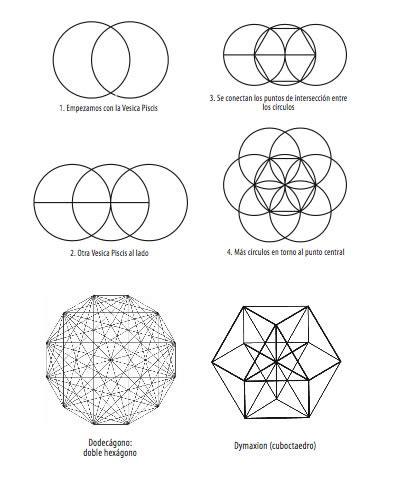 figuras geometricas sagradas geometr 237 a sagrada figuras geom 233 tricas pinterest sketches