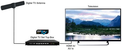 Set Top Box Tv Digital Akari digital tv set top box and of things newmedia