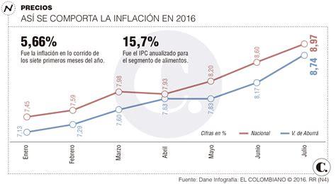 ipc para colombia en 2016 la inflaci 243 n sube y se ubica a julio en 8 97