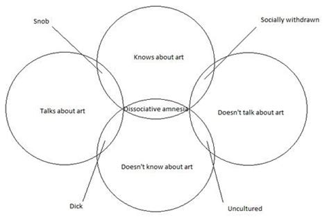 who discovered the venn diagram and personality infographics charts and diagrams
