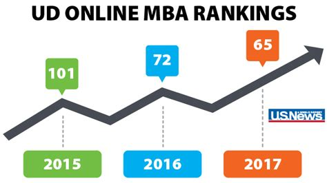 Ud Mba Program by Mba Rankings Keep Rising Udaily