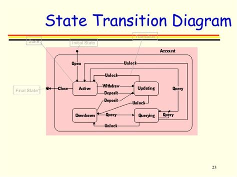 state transition diagram tool 4 o o design tools uml lecture 4