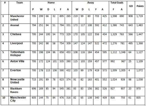 premiership table january 2012 all time premier league table 1992 93 to 2012 13
