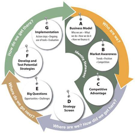 how to make strategic planning implementation work 36 best strategic planning images on strategic