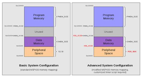 openmsp core opencores