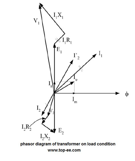 what is a phasor diagram phasor diagram of transformer