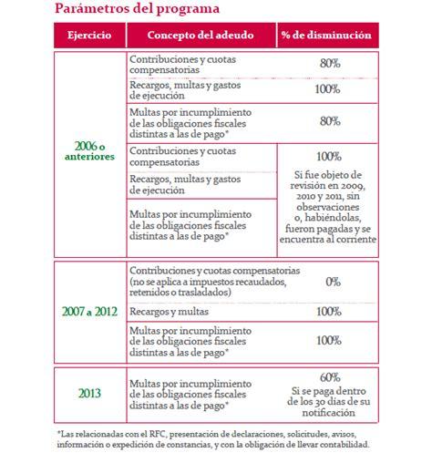 ejercicio tenencia 2011 a 2016 estado de mexico linea de captura para pago de tenencia en el estado de