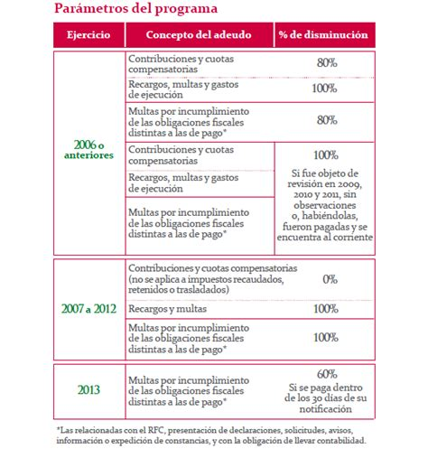 linea de captura renovacion de tarjeta de circulacion df linea de captura para tenencia y tarjeta de circulacion