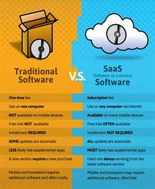 software as a service development company in india