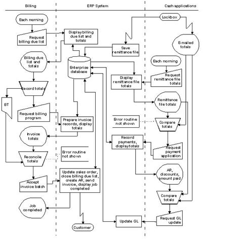 system flowchart exles data processing system