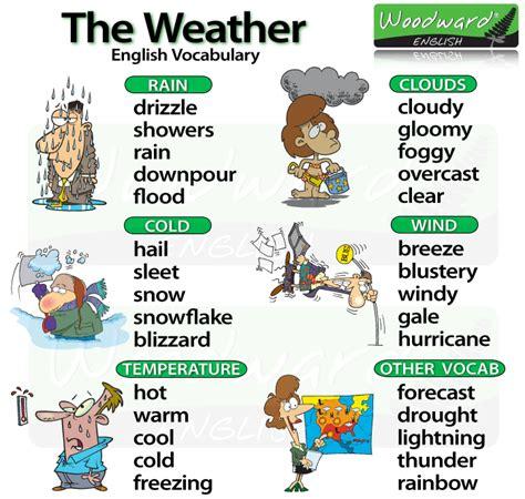 nama nama cuaca dan iklim dalam bahasa inggris vocabulary belajar bahasa inggris