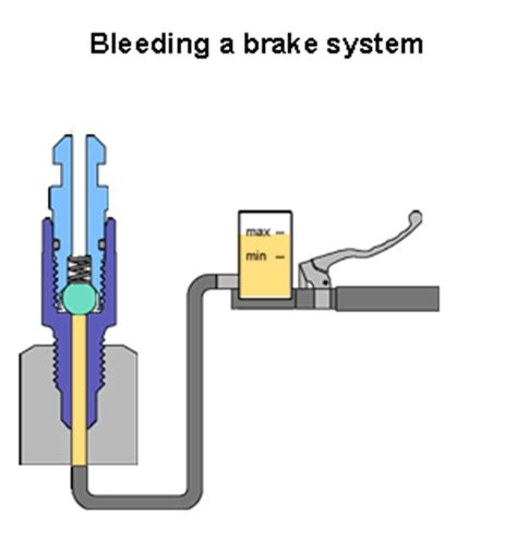 Brake Pad Rr Belakang Bmw 318 stahlbus brake bleeding system