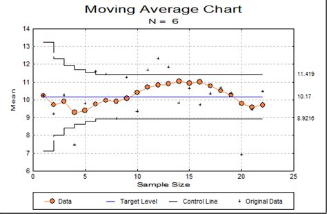 unistat statistics software variable control charts in excel