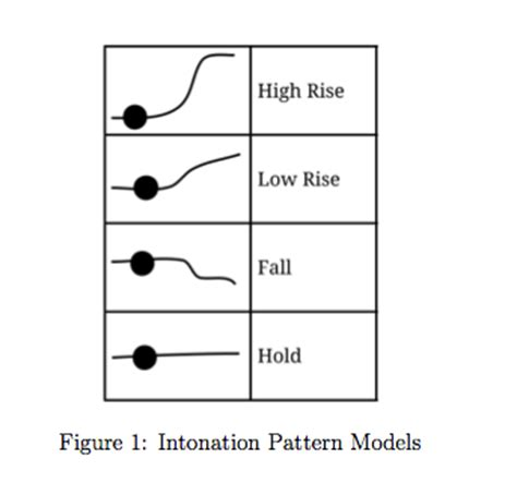 sentence pattern models modelling of intonation from speech to music a