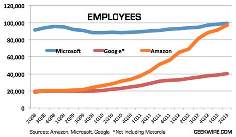 amazon quarterly report amazon hits 97 000 employees more than tripling in size