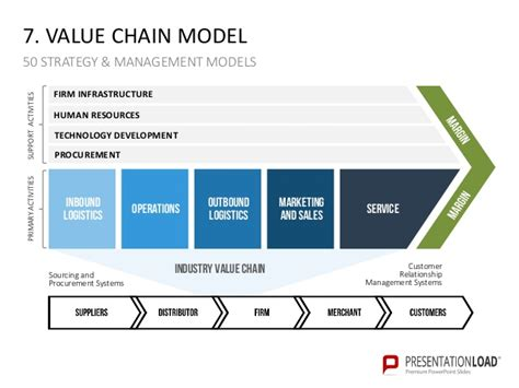 50 Strategy And Management Models Ppt Slide Template Model Powerpoint Presentation Templates