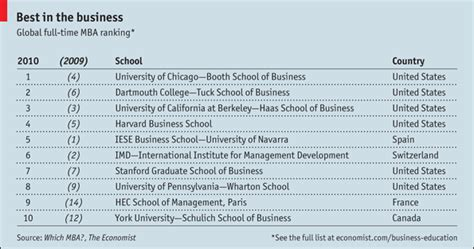 Wharton Mba Class Of 2019 by The Economist S Roller Coaster 2010 Mba Ranking