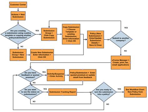 work flow charts image gallery workflow chart