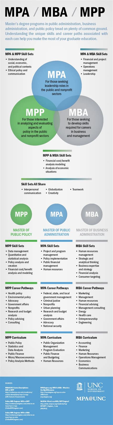 Dual Mpa Mba by Best 25 Master S Degree Ideas On