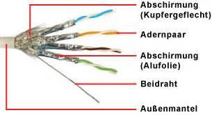 twisted pair kabel utp ftp stp