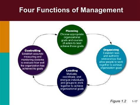 Mba Functional Management 1 Pdf by Management Chapter01