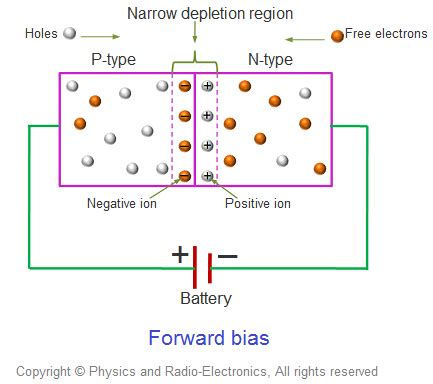 definition of p n junction diode which one bias decreases the depletion region quora