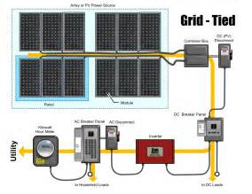 home solar power system home grid tie solar system page 3 pics about space