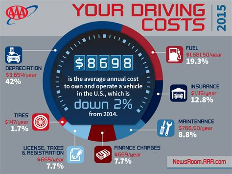 cost to own a annual cost to own and operate a vehicle falls to 8 698 finds aaa aaa newsroom