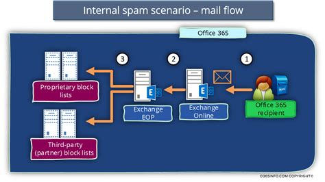 Office 365 Mail Gateway High Risk Delivery Pool And Exchange Part 10 17