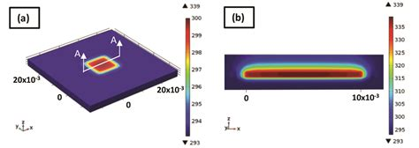 integrated circuit thermal modelling an efficient approach for multi scale thermal modeling of integrated circuits 171 electronics