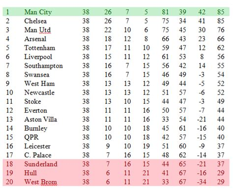 premier league 2 table football manager 2015 simulation predicts premier