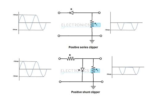 diode clipper uses diode uses and applications diode as a rectifier