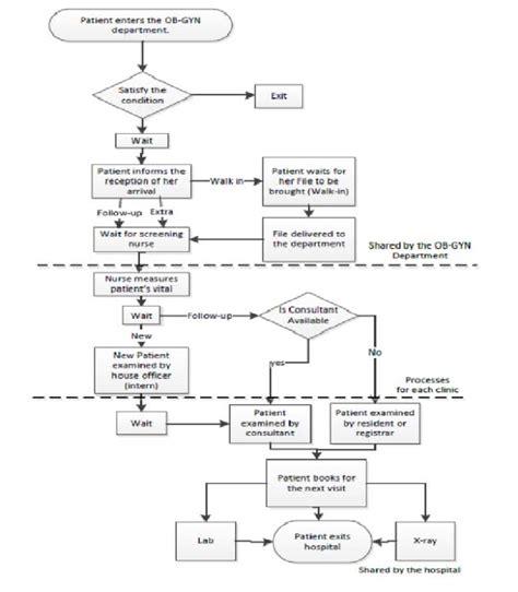 patient flow diagram patient flow diagram