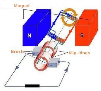 ac generator working principle electrical solution