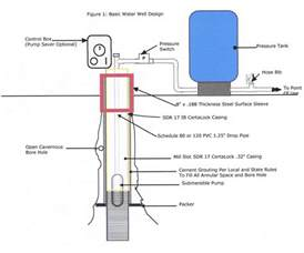 water treatment schematic diagram get free image about