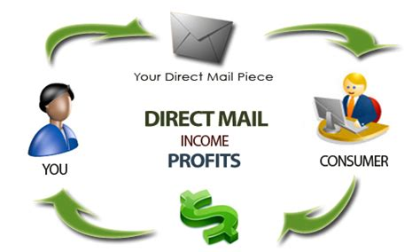 best direct marketing direct mail marketing powerful marketing strategy