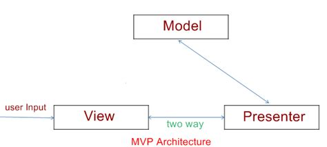 mvp pattern video tutorial difference between mvc mvp and mvvm architecture in net