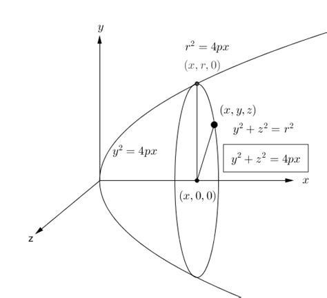 3d conic sections conic sections equation for x axis 3d paraboloid