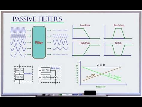 high pass filter basics low pass high pass band pass band stop filter basics