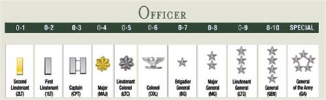 Us Army Officer Ranks army ranks on symbols insignias of the united states army