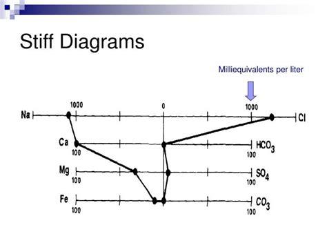 stiff diagram ppt properties of oilfield waters powerpoint