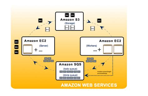 amazon aws processing pipeline with amazon s3 sqs ec2 ruby rails