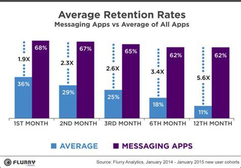 mobile apps definition d 233 finition taux de r 233 tention application mobile