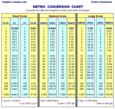 converter liter 50 best images about conversion charts on pinterest