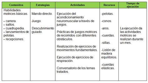 ejemplos de curriculo pre escolar la planificaci 243 n de la educaci 243 n f 237 sica en la etapa